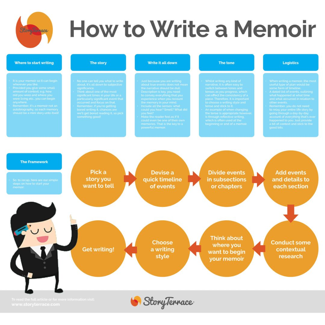 Infographic by Story Terrace on how to write a memoir. Step-by-step guide on the process of memoir writing with useful tips and pointers for those wanting a How To style guide to writing your own memoirs.