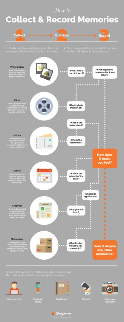 How to Collect and Record Memories - Infographic