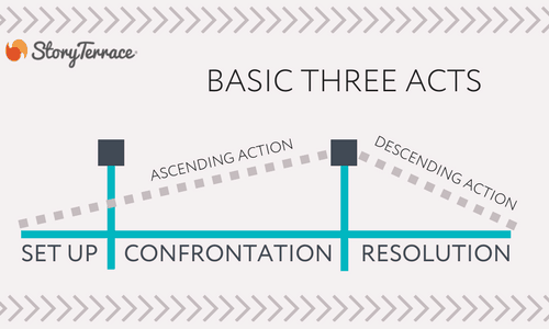 Basic Three Acts structure
