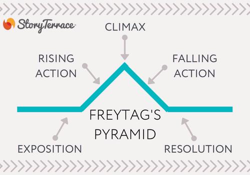 Freytag's Pyramid diagram