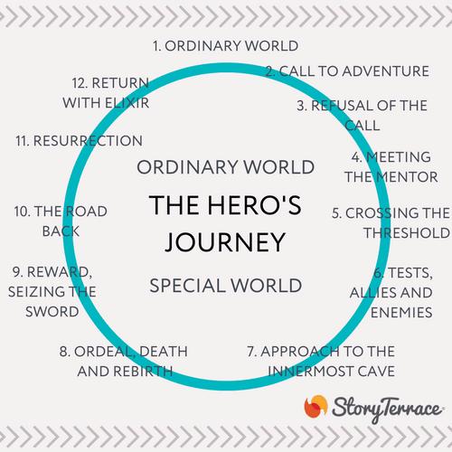 The Hero's Journey diagram